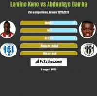 Lamine Kone vs Abdoulaye Bamba h2h player stats