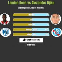 Lamine Kone vs Alexander Djiku h2h player stats