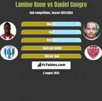 Lamine Kone vs Daniel Congre h2h player stats