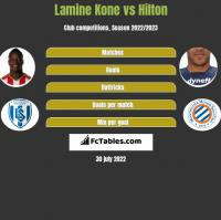 Lamine Kone vs Hilton h2h player stats