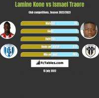Lamine Kone vs Ismael Traore h2h player stats