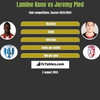 Lamine Kone vs Jeremy Pied h2h player stats
