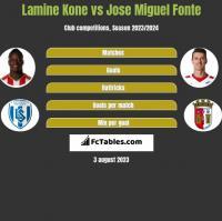 Lamine Kone vs Jose Miguel Fonte h2h player stats