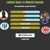 Lamine Kone vs Makoto Hasebe h2h player stats