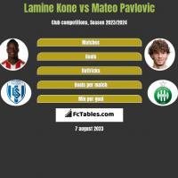 Lamine Kone vs Mateo Pavlovic h2h player stats