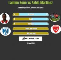Lamine Kone vs Pablo Martinez h2h player stats
