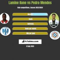 Lamine Kone vs Pedro Mendes h2h player stats