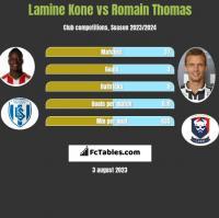 Lamine Kone vs Romain Thomas h2h player stats