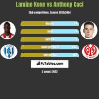 Lamine Kone vs Anthony Caci h2h player stats