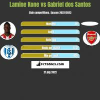 Lamine Kone vs Gabriel dos Santos h2h player stats