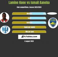 Lamine Kone vs Ismail Aaneba h2h player stats