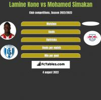 Lamine Kone vs Mohamed Simakan h2h player stats