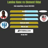 Lamine Kone vs Clement Vidal h2h player stats