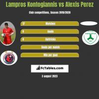 Lampros Kontogiannis vs Alexis Perez h2h player stats