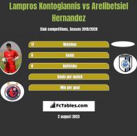 Lampros Kontogiannis vs Arelibetsiel Hernandez h2h player stats