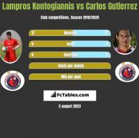 Lampros Kontogiannis vs Carlos Gutierrez h2h player stats