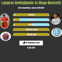 Lampros Kontogiannis vs Diego Novaretti h2h player stats