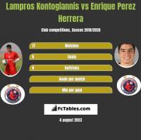 Lampros Kontogiannis vs Enrique Perez Herrera h2h player stats