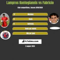 Lampros Kontogiannis vs Fabricio h2h player stats