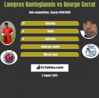 Lampros Kontogiannis vs George Corral h2h player stats