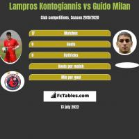 Lampros Kontogiannis vs Guido Milan h2h player stats