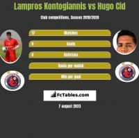 Lampros Kontogiannis vs Hugo Cid h2h player stats
