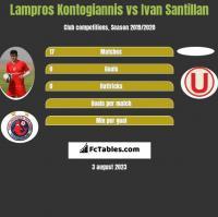 Lampros Kontogiannis vs Ivan Santillan h2h player stats