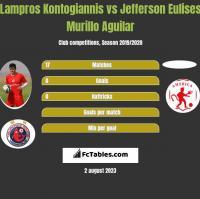Lampros Kontogiannis vs Jefferson Eulises Murillo Aguilar h2h player stats