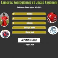 Lampros Kontogiannis vs Jesus Paganoni h2h player stats