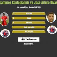 Lampros Kontogiannis vs Jose Arturo Rivas h2h player stats