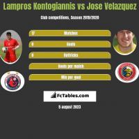 Lampros Kontogiannis vs Jose Velazquez h2h player stats