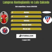 Lampros Kontogiannis vs Luis Caicedo h2h player stats
