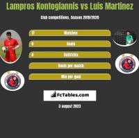 Lampros Kontogiannis vs Luis Martinez h2h player stats