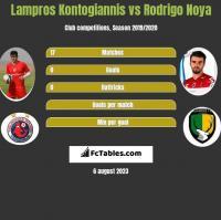 Lampros Kontogiannis vs Rodrigo Noya h2h player stats