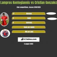 Lampros Kontogiannis vs Cristian Gonzalez h2h player stats