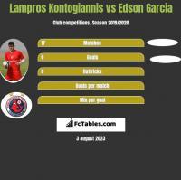 Lampros Kontogiannis vs Edson Garcia h2h player stats