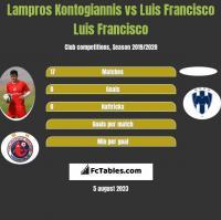 Lampros Kontogiannis vs Luis Francisco Luis Francisco h2h player stats