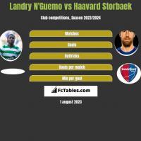 Landry N'Guemo vs Haavard Storbaek h2h player stats