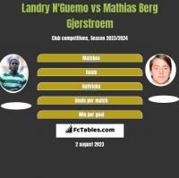 Landry N'Guemo vs Mathias Berg Gjerstroem h2h player stats
