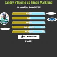 Landry N'Guemo vs Simon Marklund h2h player stats