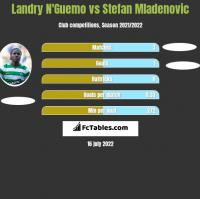 Landry N'Guemo vs Stefan Mladenovic h2h player stats