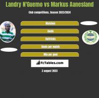 Landry N'Guemo vs Markus Aanesland h2h player stats