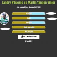 Landry N'Guemo vs Martin Tangen Vinjor h2h player stats