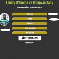 Landry N'Guemo vs Dongwan Gang h2h player stats