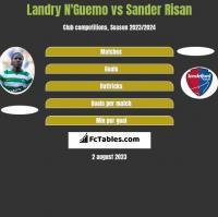 Landry N'Guemo vs Sander Risan h2h player stats