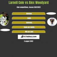 Larnell Cole vs Alex Woodyard h2h player stats