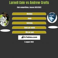 Larnell Cole vs Andrew Crofts h2h player stats