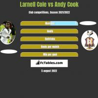 Larnell Cole vs Andy Cook h2h player stats