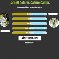 Larnell Cole vs Callum Camps h2h player stats