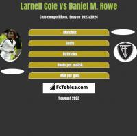 Larnell Cole vs Daniel M. Rowe h2h player stats